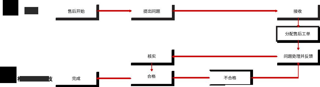 松石网络科技网站维护流程